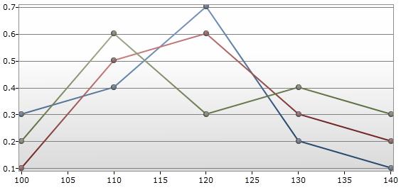 Databinding Multi Series Charts Kieners Blog